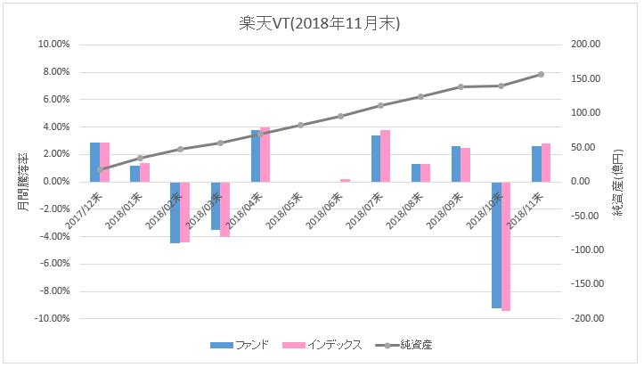 楽天VT_騰落率(直近1ヶ月)