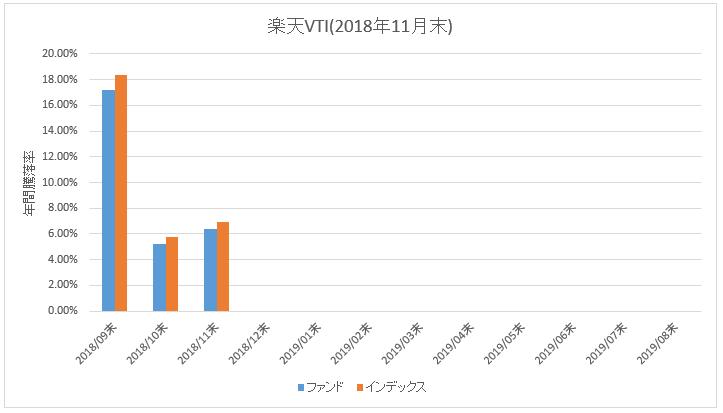 楽天VTI_騰落率(直近1年)