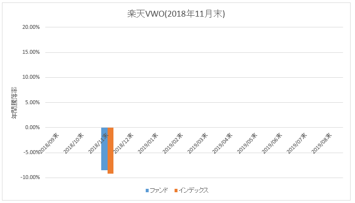 楽天VWO_騰落率(直近1年)