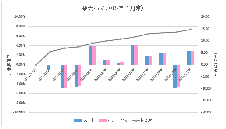 楽天VYM_騰落率(直近1年)