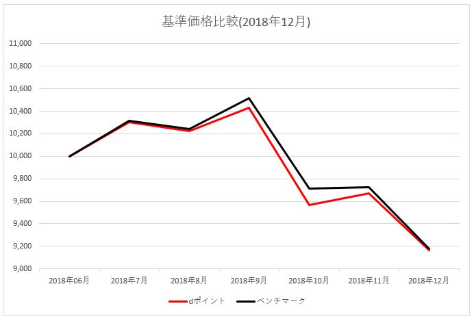 dポイント投資 仮想ベンチマークとの比較 2018年12月