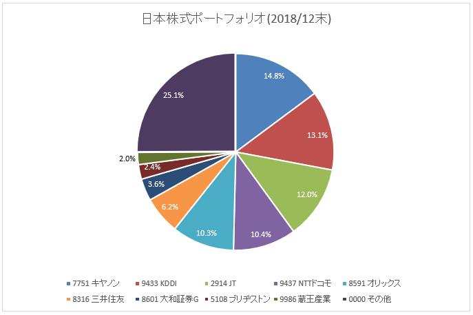 グラフ:国内株式ポートフォリオ(2018年12月末)