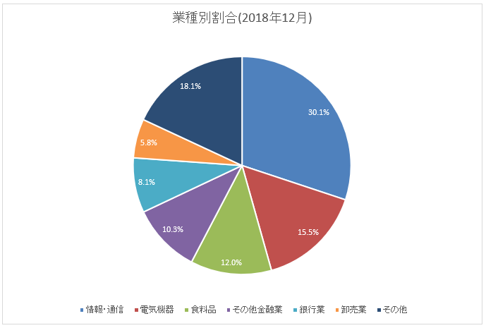 グラフ:業種別内訳(2018年12月末)