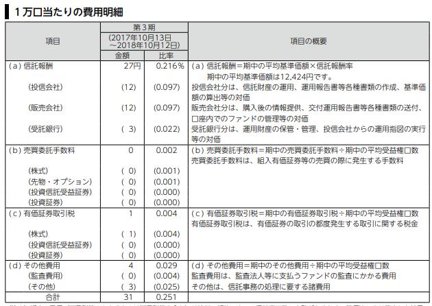たわらノーロード先進国株_1万口当たりの費用明細