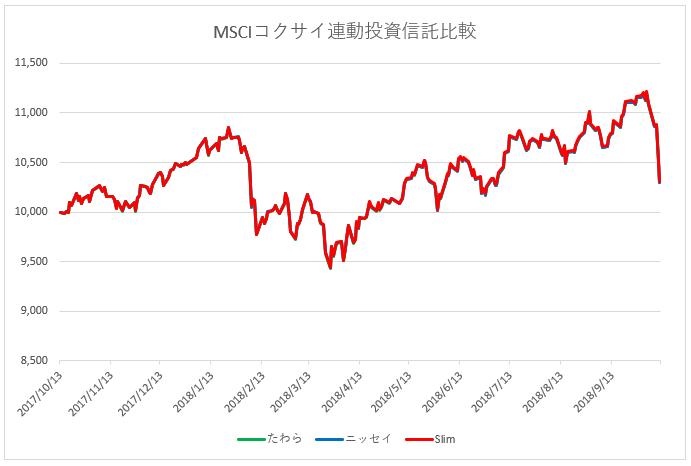 MSCIコクサイ連動投資信託比較
