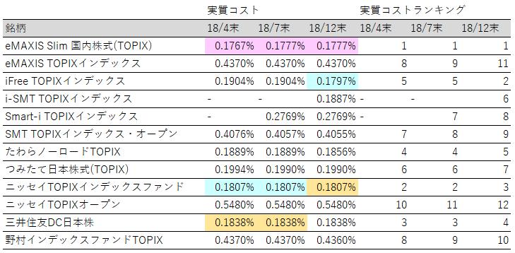 投資信託_TOPIX_実質コストランキング推移