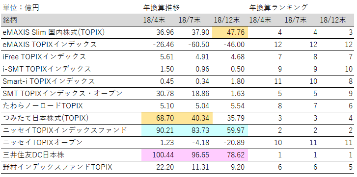投資信託_TOPIX_純資産増加額ランキング