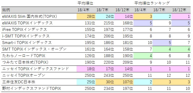 投資信託_TOPIX_人気ランキング推移
