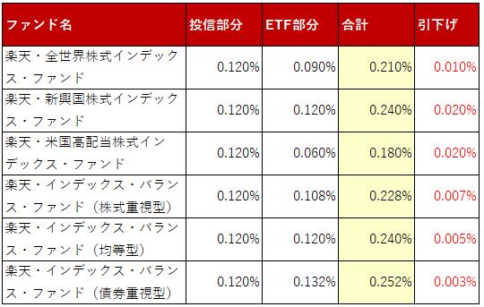 表:実質的に負担する運用管理費用引き下げ額