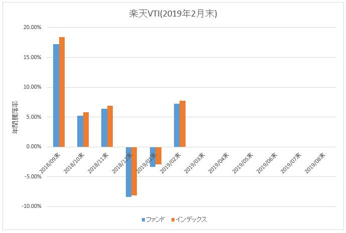 表:楽天VTIファンド vs インデックス騰落率比較]