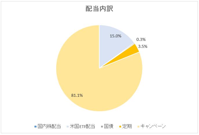 図:配当内訳(2019年2月末)