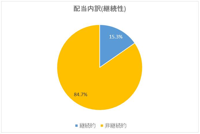 図:配当内訳・継続性(2019年2月末)