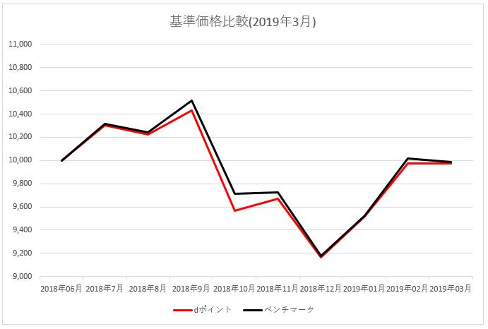 図:基準価格比較 2019年3月