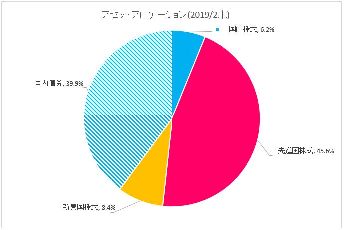 図:アセットアロケーション(2019年2月末)