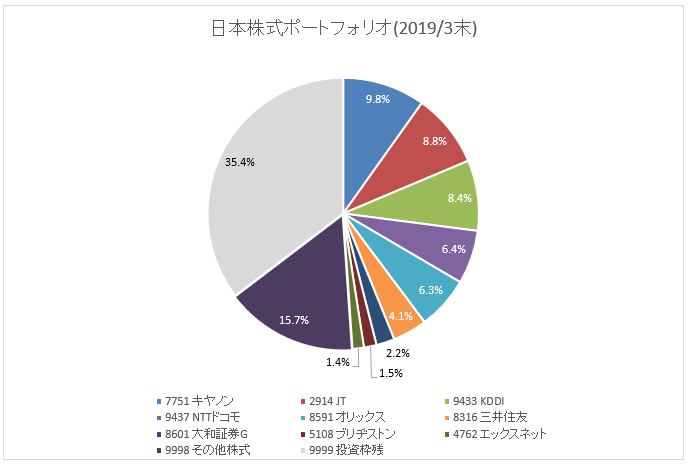 図:国内株式ポートフォリオ(2019年3月末