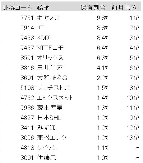 表:国内株式保有割合上位15社(2019年3月末)
