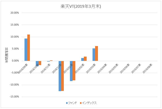 図:楽天VT年間騰落率