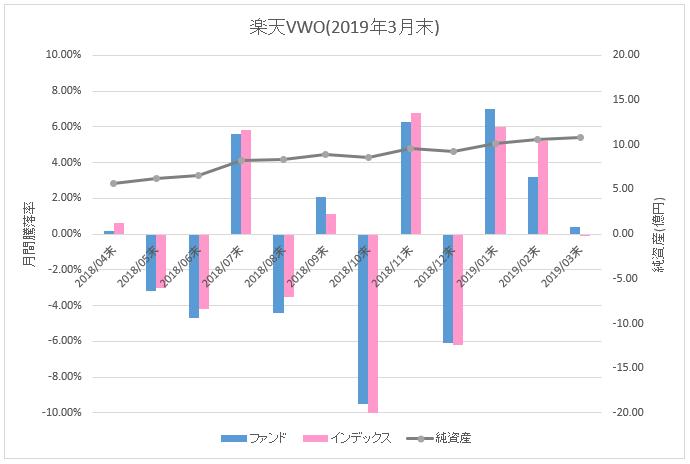 図:楽天VWO月間騰落率