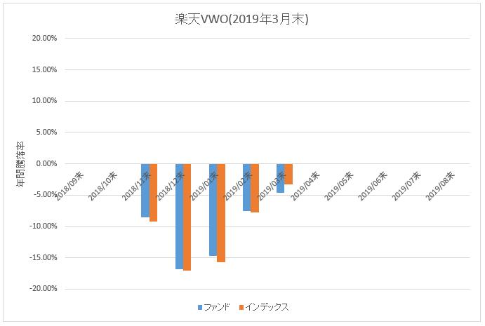 図:楽天VWO年間騰落率