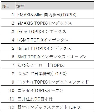 表:投資信託人気ランキング(TOPIX)エントリーリスト
