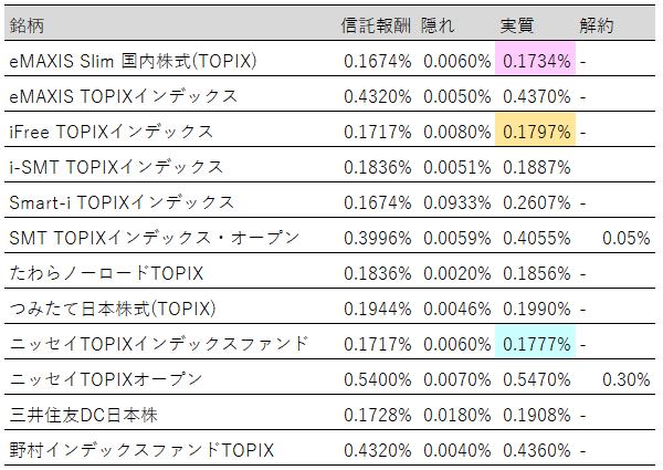 表:投資信託(TOPIX)実質コストランキング【2019年3月末】