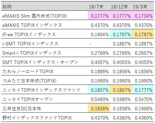 表:投資信託(TOPIX)実質コストランキング推移【2019年3月末】