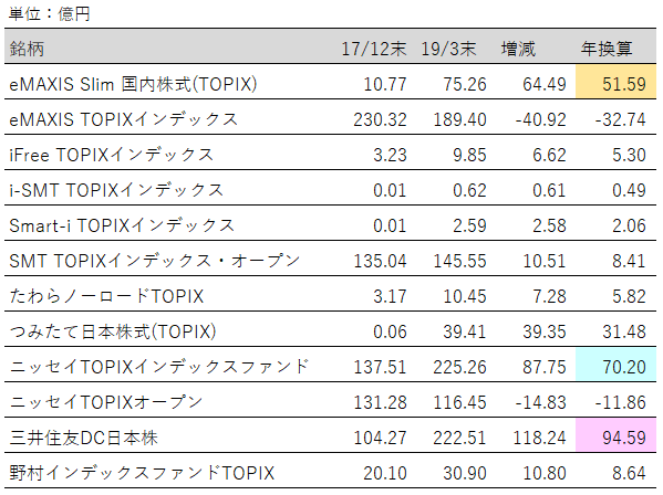 表:投資信託(TOPIX)純資産増加額ランキング【2019年3月末】
