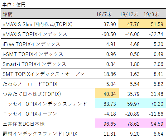表:投資信託(TOPIX)純資産増加額ランキング推移【2019年3月末】