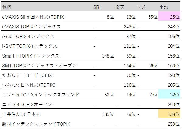 表:投資信託(TOPIX)人気ランキング【2019年3月末】