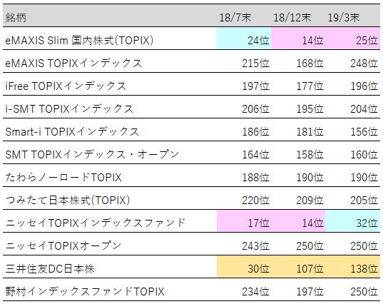 表:投資信託(TOPIX)人気ランキング推移【2019年3月末】