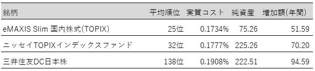 表:投資信託(TOPIX)オススメ【2019年3月末】