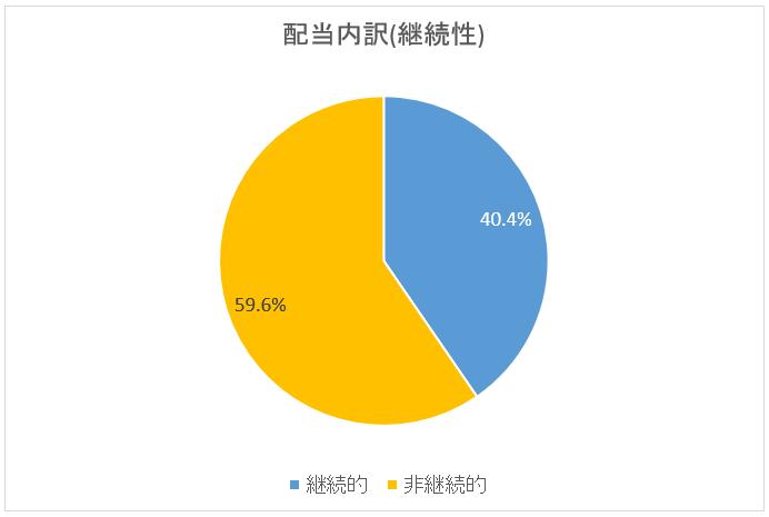 図:配当内訳・継続性(2019年3月末)
