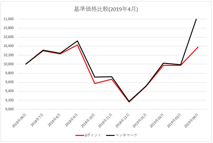 図:基準価格比較 2019年4月