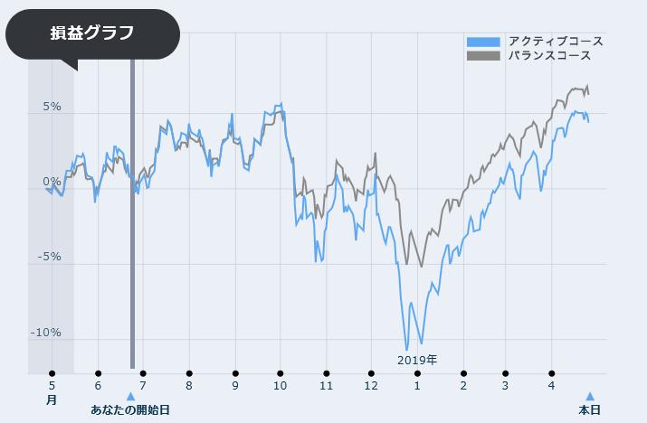 図:損益グラフ 直近1年