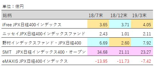 JPX日経400純資産増加額推移