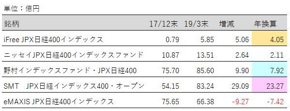 JPX日経400純資産増加額最新版