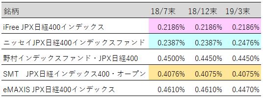 JPX日経400実質コスト推移