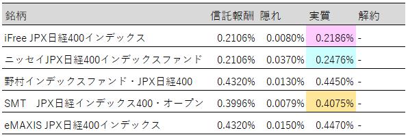 JPX日経400実質コスト最新版