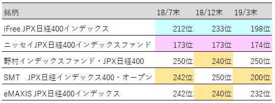 JPX日経400人気ランキング推移