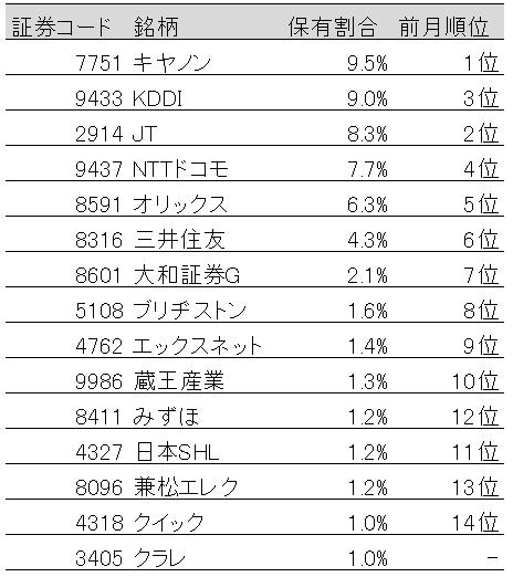 表:国内株式保有割合上位15社(2019年4月末)