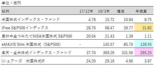 米国株純資産