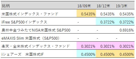 米国株実質コスト推移