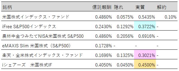 米国株実質コスト