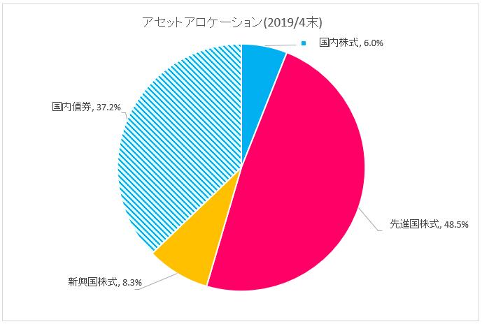 図:アセットアロケーション(2019年4月末)