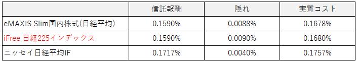表:実質コスト比較(日経)