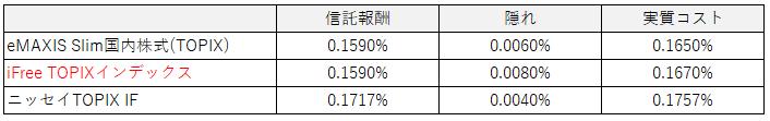表:実質コスト比較(TOPIX)