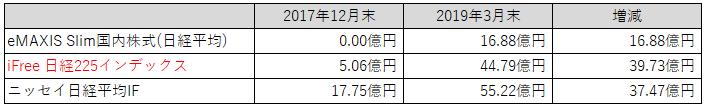 表:純資産比較(日経)
