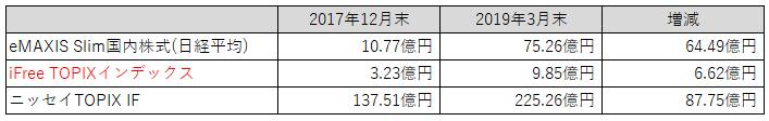 表:純資産比較(TOPIX)