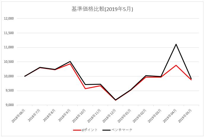 図:基準価格比較 2019年5月