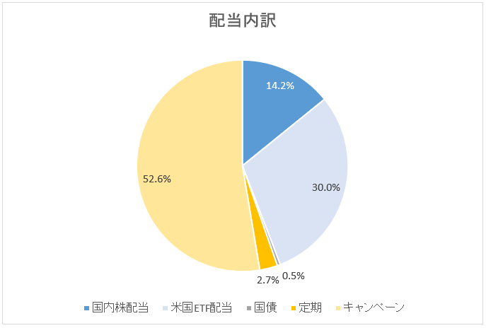 図:配当内訳(2019年4月末)